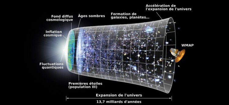 expansion de l'univers