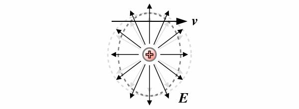 contraction_champ_electromagnetique