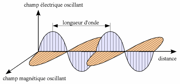 onde_electromagnetique