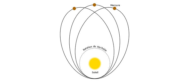 mercure-precession-perihelie